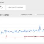 Google Trends Agil vs. lean