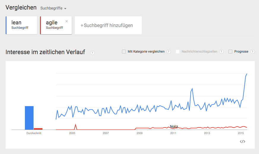 Google Trends Agil vs. lean