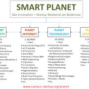 Startup Weekend Konstanz