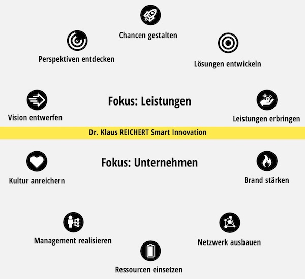 Smart Innovation Beratung Workshops Coaching
