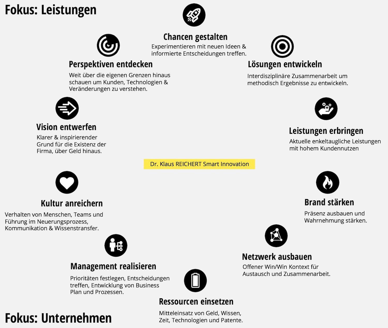 Smart_Innovation_Konzept_Klaus_Reichert