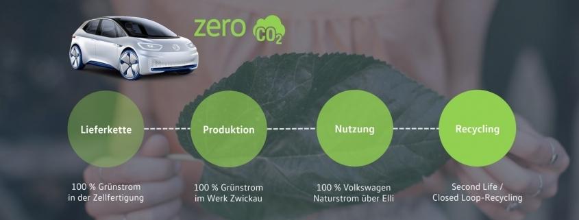 Ökologische Innovation: CO2-Bewertung von Auto-Zulieferern geplant
